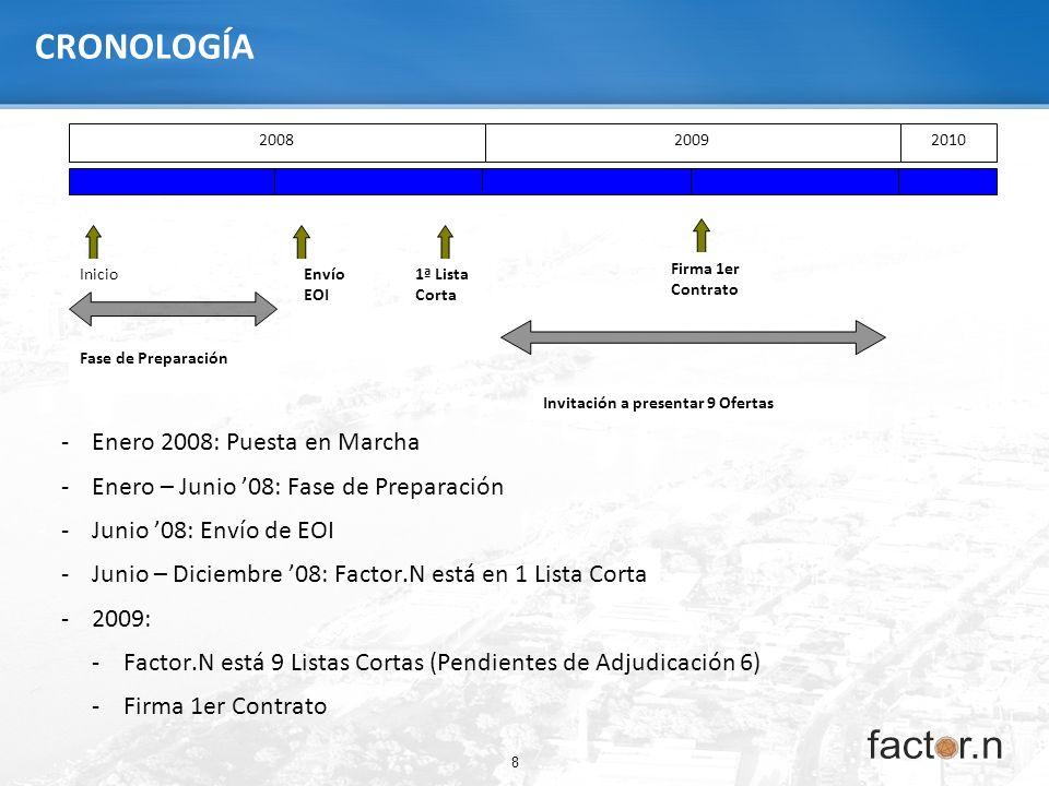 8 CRONOLOGÍA -Enero 2008: Puesta en Marcha -Enero – Junio 08: Fase de Preparación -Junio 08: Envío de EOI -Junio – Diciembre 08: Factor.N está en 1 Li