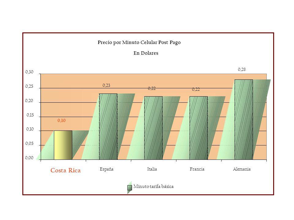 Precio por Minuto Celular Post Pago En Dolares 0,10 0,28 0,22 0,23 0,00 0,05 0,10 0,15 0,20 0,25 0,30 Costa Rica EspañaItaliaFranciaAlemania Minuto ta