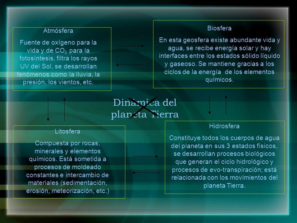 Dinámica del planeta Tierra Atmósfera Hidrosfera Litosfera Biosfera