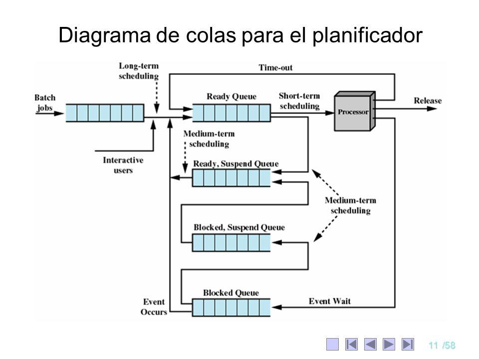 11/58 Diagrama de colas para el planificador