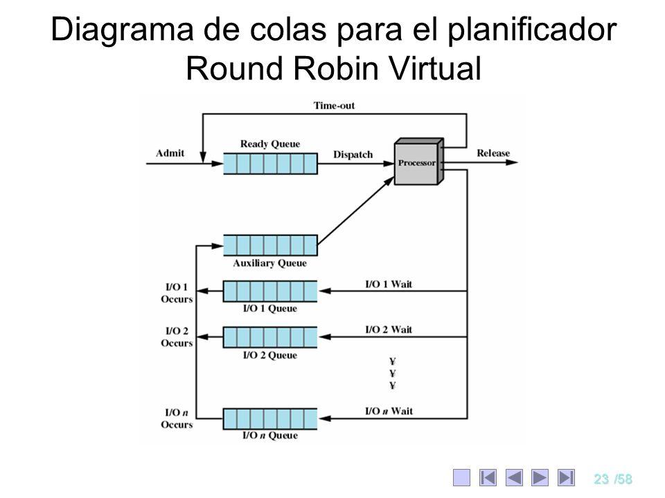 23/58 Diagrama de colas para el planificador Round Robin Virtual
