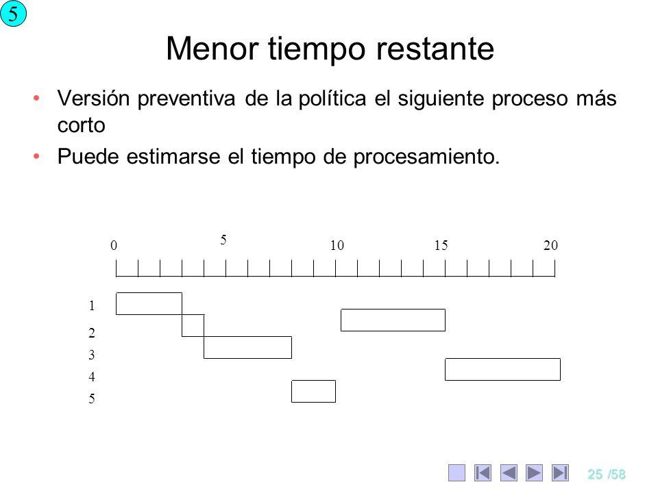 25/58 Menor tiempo restante Versión preventiva de la política el siguiente proceso más corto Puede estimarse el tiempo de procesamiento. 5 0 5 101520