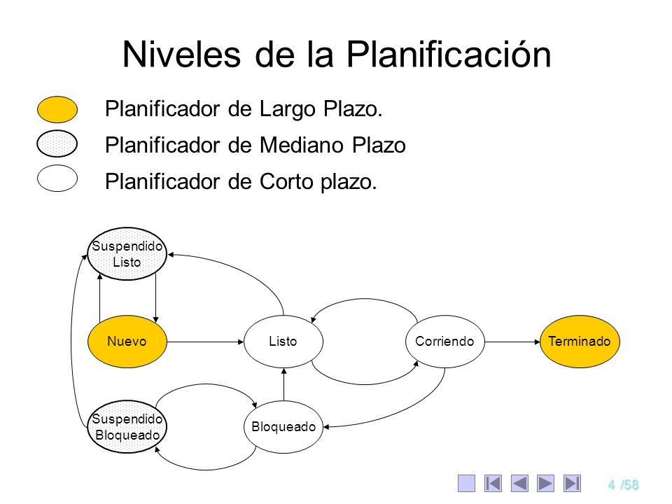 4/58 Niveles de la Planificación Planificador de Largo Plazo. Planificador de Mediano Plazo Planificador de Corto plazo. CorriendoListo Bloqueado Susp
