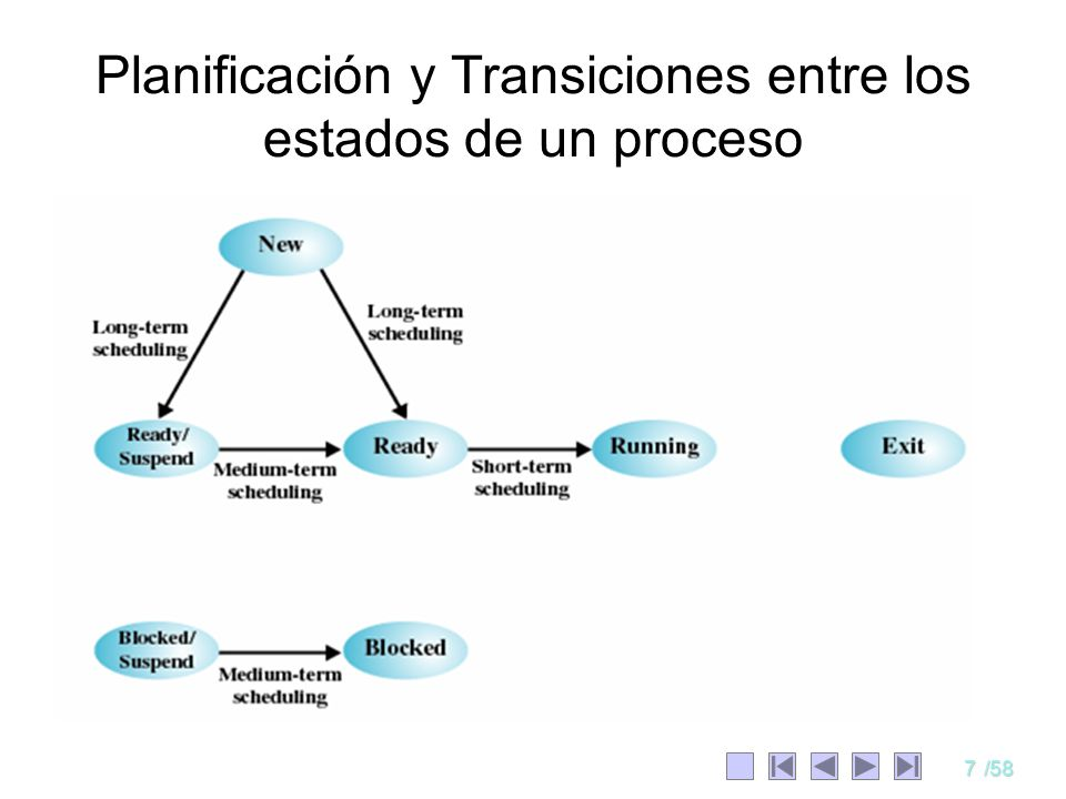 7/58 Planificación y Transiciones entre los estados de un proceso
