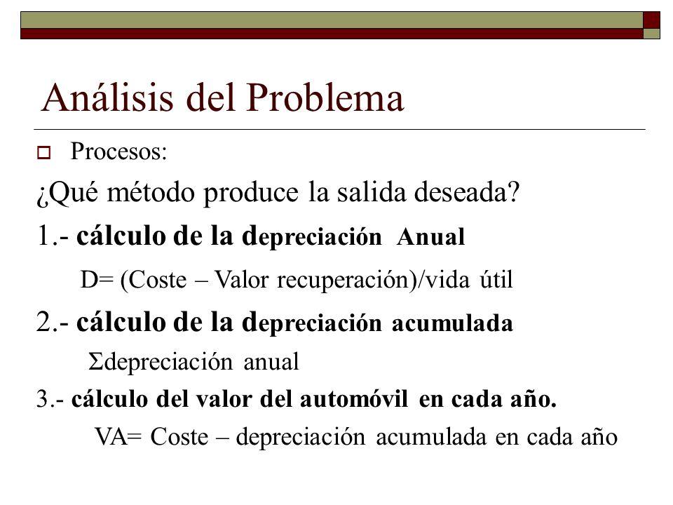 Análisis del Problema Procesos: ¿Qué método produce la salida deseada? 1.- cálculo de la d epreciación Anual D= (Coste – Valor recuperación)/vida útil