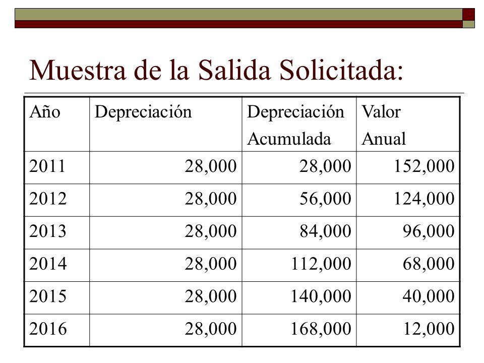 Muestra de la Salida Solicitada: AñoDepreciación Acumulada Valor Anual 201128,000 152,000 201228,00056,000124,000 201328,00084,00096,000 201428,000112