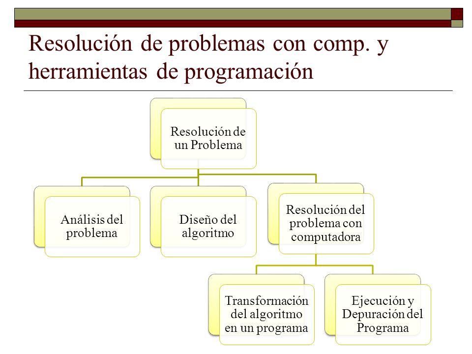 Resolución de problemas con comp. y herramientas de programación Resolución de un Problema Análisis del problema Diseño del algoritmo Resolución del p