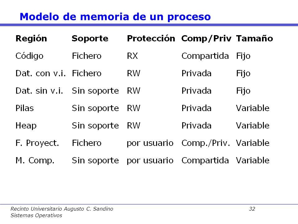 Recinto Universitario Augusto C. Sandino 31 Sistemas Operativos Durante ejecución de proceso se crean nuevas regiones. Es decir, el mapa de memoria ti