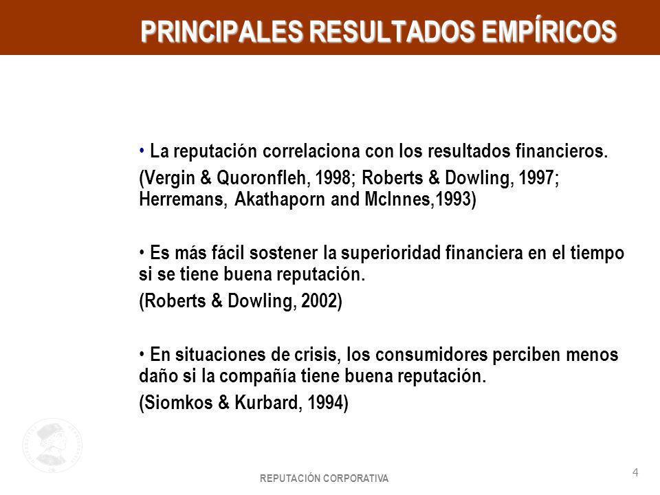 REPUTACIÓN CORPORATIVA 4 HayGroup PRINCIPALES RESULTADOS EMPÍRICOS PRINCIPALES RESULTADOS EMPÍRICOS La reputación correlaciona con los resultados fina