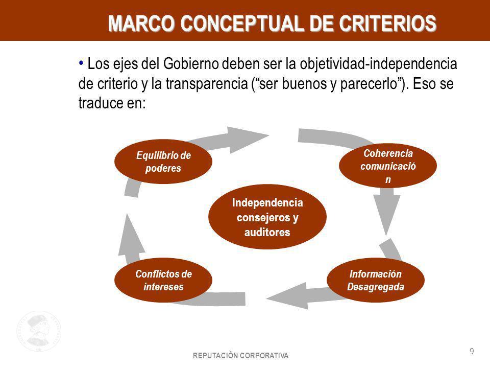 REPUTACIÓN CORPORATIVA 9 HayGroup MARCO CONCEPTUAL DE CRITERIOS MARCO CONCEPTUAL DE CRITERIOS Los ejes del Gobierno deben ser la objetividad-independe