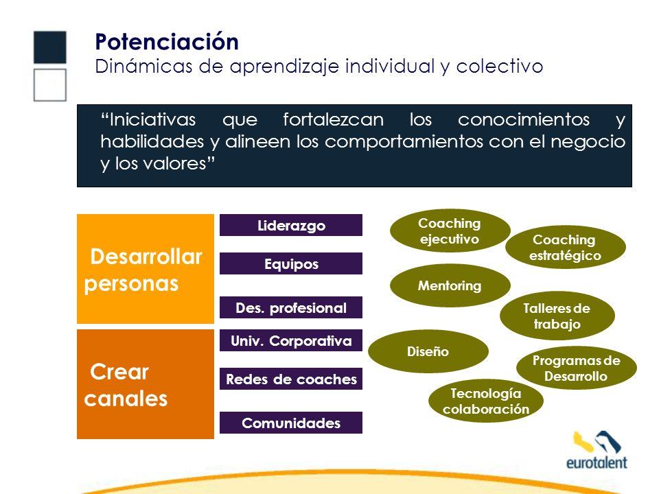 Potenciación Dinámicas de aprendizaje individual y colectivo Desarrollar personas Crear canales Coaching ejecutivo Talleres de trabajo Coaching estratégico Liderazgo Diseño Tecnología colaboración Programas de Desarrollo Iniciativas que fortalezcan los conocimientos y habilidades y alineen los comportamientos con el negocio y los valores Equipos Des.