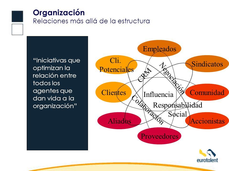 Accionistas Organización Relaciones más allá de la estructura Iniciativas que optimizan la relación entre todos los agentes que dan vida a la organización Empleados Clientes Aliados Sindicatos Cli.