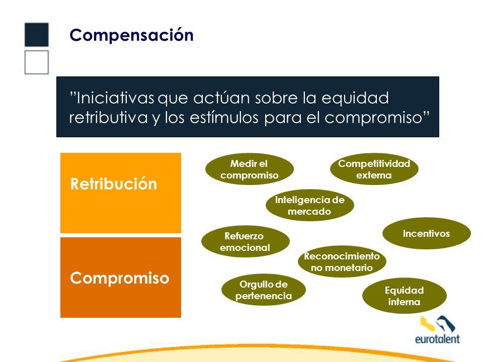 Compensación Iniciativas que actúan sobre la equidad retributiva y los estímulos para el compromiso Inteligencia de mercado Equidad interna Medir el compromiso Refuerzo emocional Orgullo de pertenencia Incentivos Competitividad externa Retribución Compromiso Reconocimiento no monetario