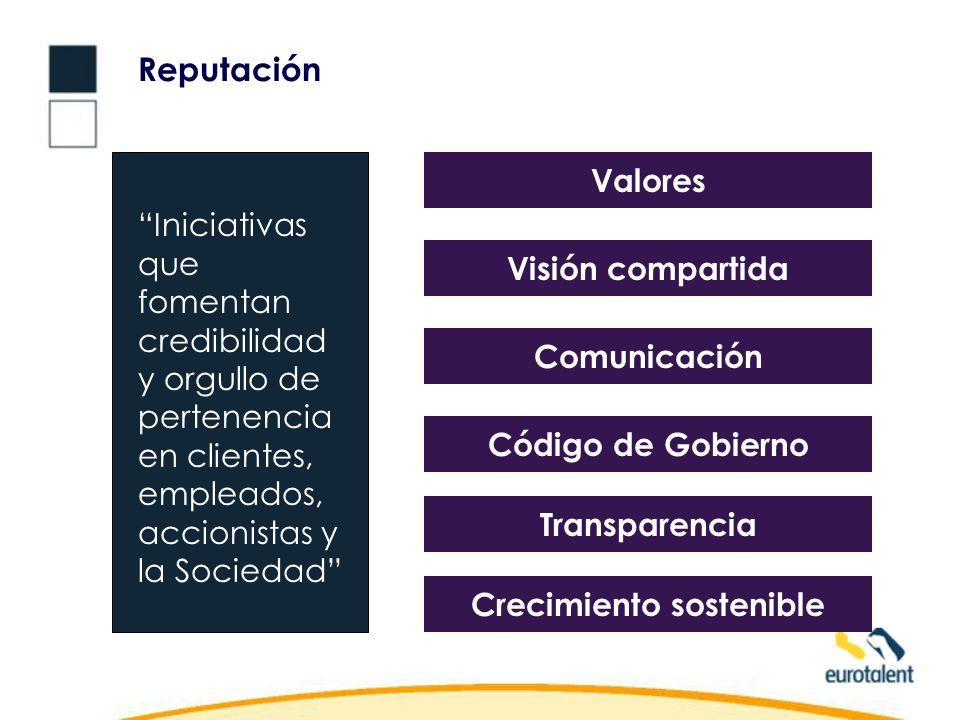 Reputación Iniciativas que fomentan credibilidad y orgullo de pertenencia en clientes, empleados, accionistas y la Sociedad Valores Visión compartida Comunicación Código de Gobierno Transparencia Crecimiento sostenible