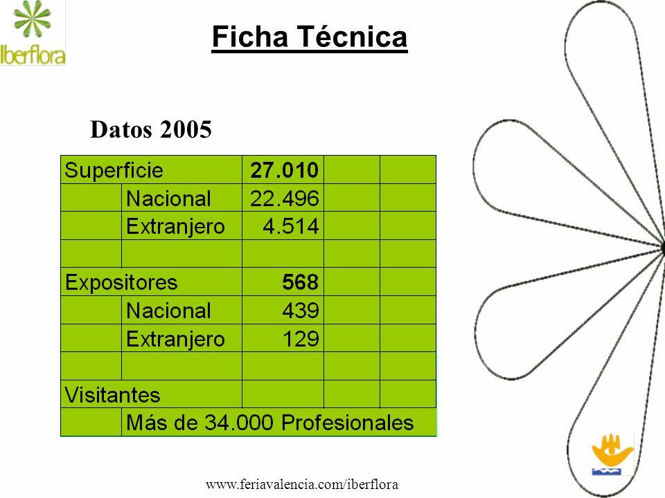 Ficha Técnica Datos 2005 www.feriavalencia.com/iberflora