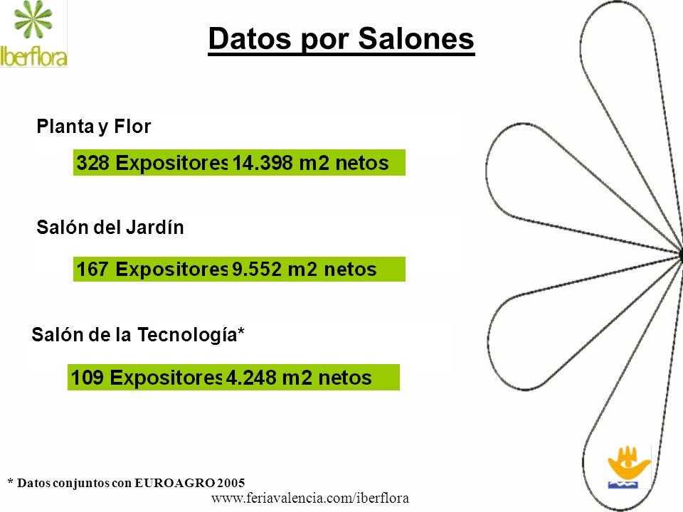 Datos por Salones Planta y Flor Salón del Jardín Salón de la Tecnología* www.feriavalencia.com/iberflora * Datos conjuntos con EUROAGRO 2005