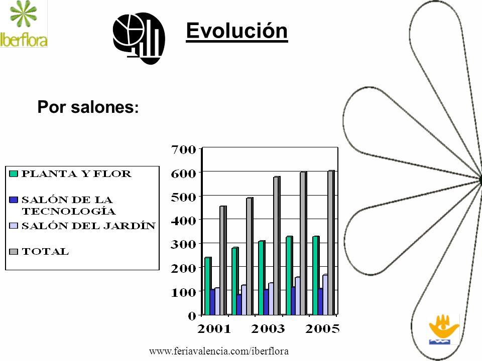 Evolución Por salones : www.feriavalencia.com/iberflora