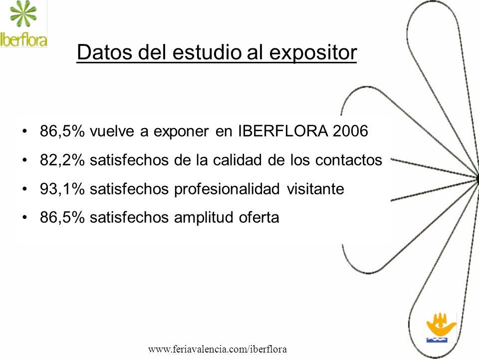 Datos del estudio al expositor 86,5% vuelve a exponer en IBERFLORA 2006 82,2% satisfechos de la calidad de los contactos 93,1% satisfechos profesional