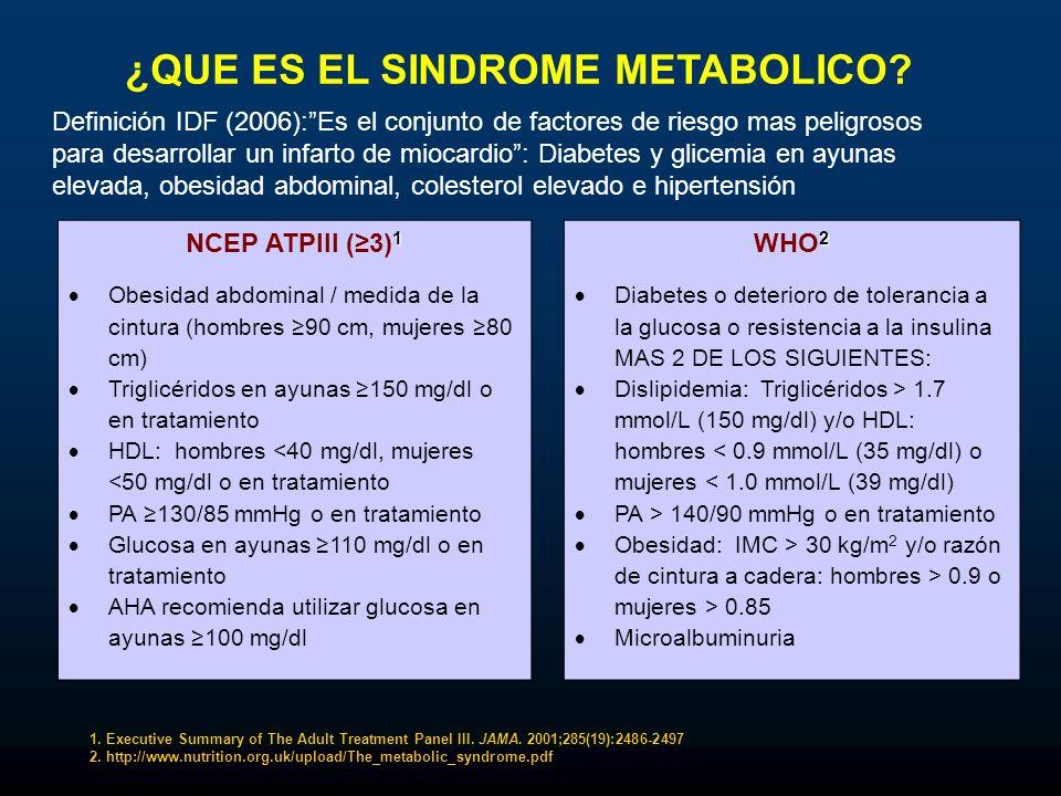 ¿QUE ES EL SINDROME METABOLICO? 1 NCEP ATPIII (3) 1 Obesidad abdominal / medida de la cintura (hombres 90 cm, mujeres 80 cm) Triglicéridos en ayunas 1