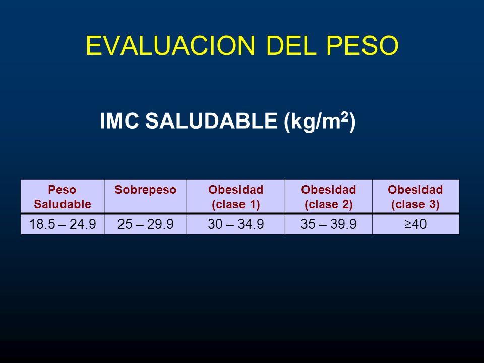 EVALUACION DEL PESO Peso Saludable SobrepesoObesidad (clase 1) Obesidad (clase 2) Obesidad (clase 3) 18.5 – 24.925 – 29.930 – 34.935 – 39.940 IMC SALU