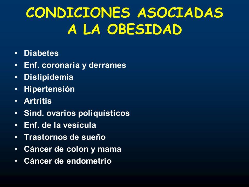 CONDICIONES ASOCIADAS A LA OBESIDAD Diabetes Enf. coronaria y derrames Dislipidemia Hipertensión Artritis Sind. ovarios poliquísticos Enf. de la vesíc