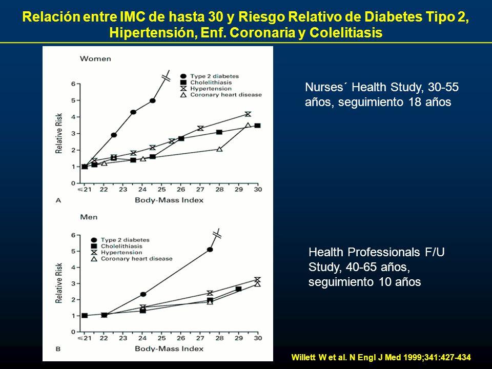 Willett W et al. N Engl J Med 1999;341:427-434 Relación entre IMC de hasta 30 y Riesgo Relativo de Diabetes Tipo 2, Hipertensión, Enf. Coronaria y Col