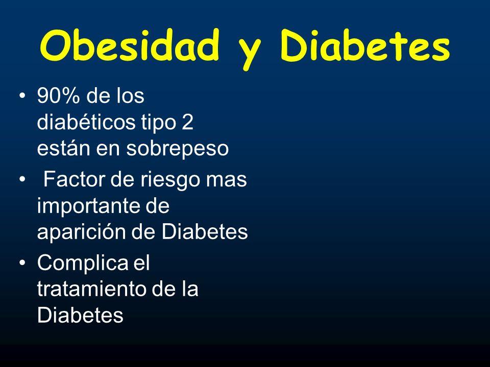 Obesidad y Diabetes 90% de los diabéticos tipo 2 están en sobrepeso Factor de riesgo mas importante de aparición de Diabetes Complica el tratamiento d