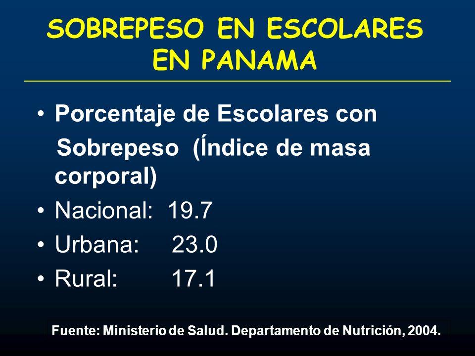 SOBREPESO EN ESCOLARES EN PANAMA Porcentaje de Escolares con Sobrepeso (Índice de masa corporal) Nacional: 19.7 Urbana: 23.0 Rural: 17.1 Fuente: Minis