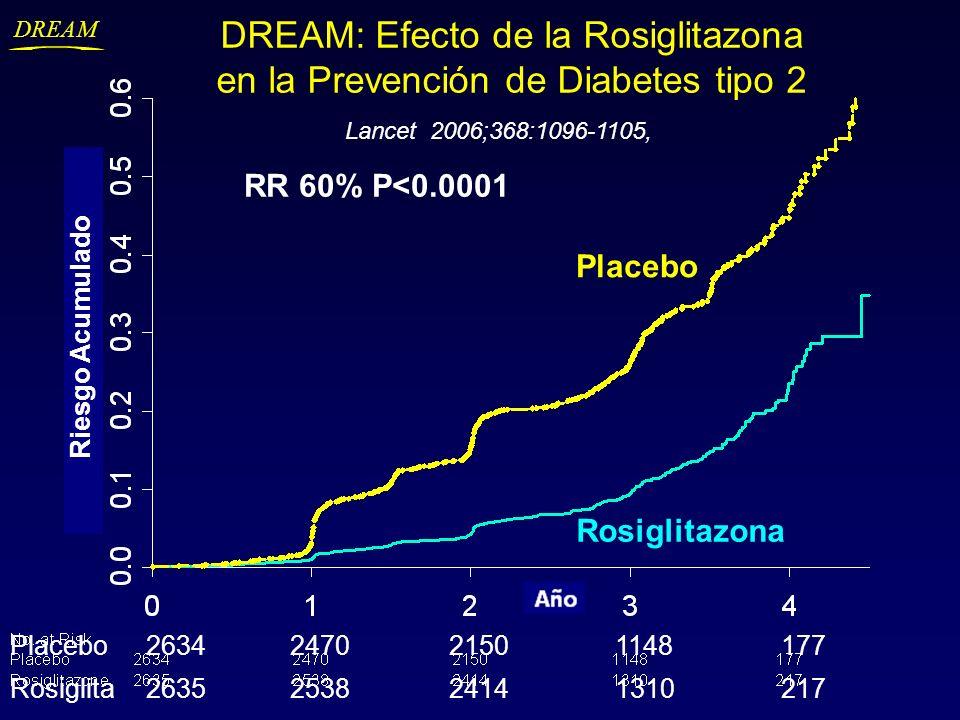 DREAM DREAM: Efecto de la Rosiglitazona en la Prevención de Diabetes tipo 2 RR 60% P<0.0001 Year Rosiglitazona Placebo 2634247021501148177 Rosiglita26