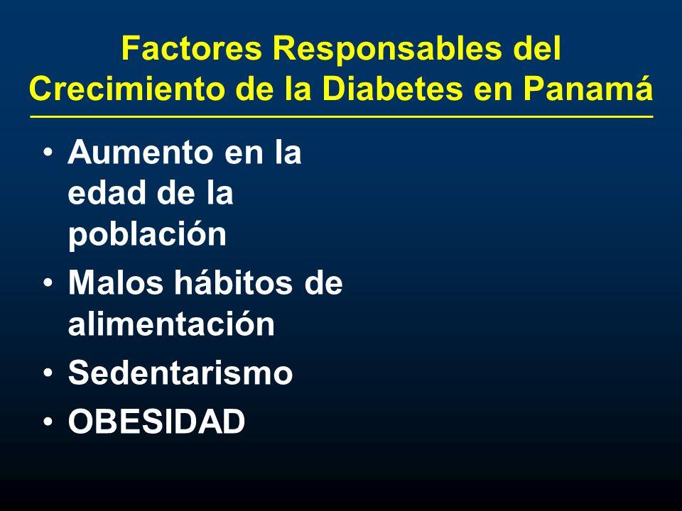 Factores Responsables del Crecimiento de la Diabetes en Panamá Aumento en la edad de la población Malos hábitos de alimentación Sedentarismo OBESIDAD