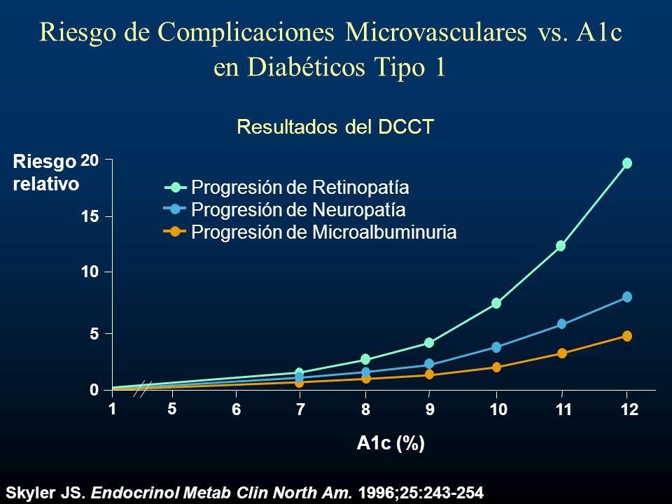 Skyler JS. Endocrinol Metab Clin North Am. 1996;25:243-254 Progresión de Retinopatía Progresión de Neuropatía Progresión de Microalbuminuria 20 15 10