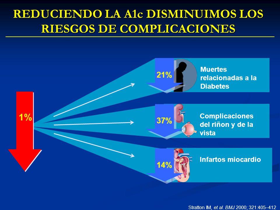 REDUCIENDO LA A1c DISMINUIMOS LOS RIESGOS DE COMPLICACIONES Complicaciones del riñon y de la vista Infartos miocardio 37% 14% Muertes relacionadas a l