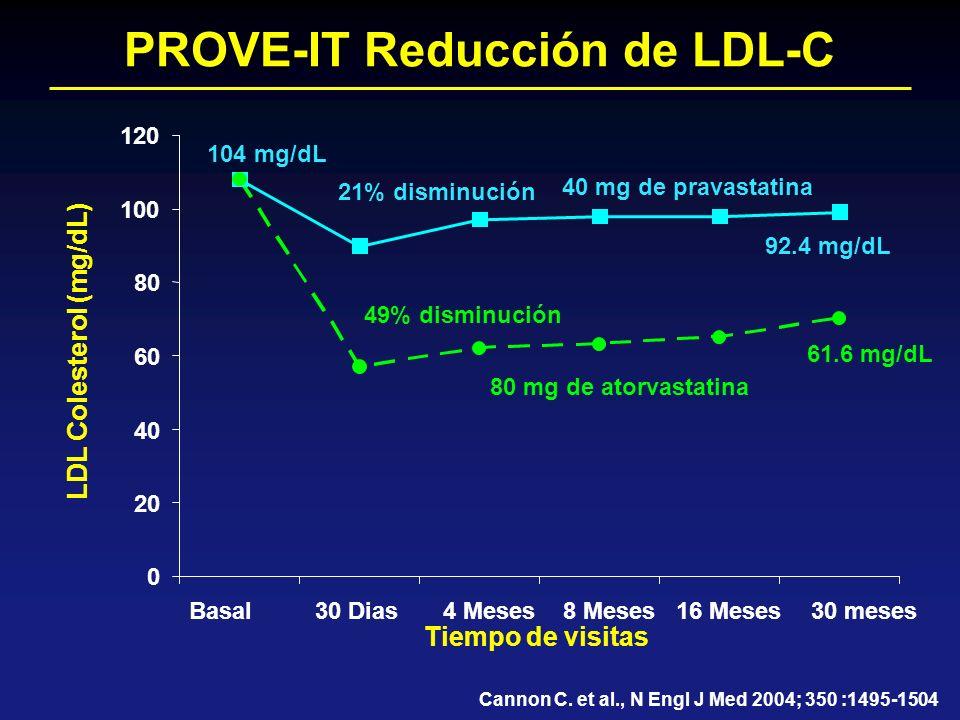 PROVE-IT Reducción de LDL-C LDL Colesterol (mg/dL) Tiempo de visitas 40 mg de pravastatina 80 mg de atorvastatina Cannon C. et al., N Engl J Med 2004;