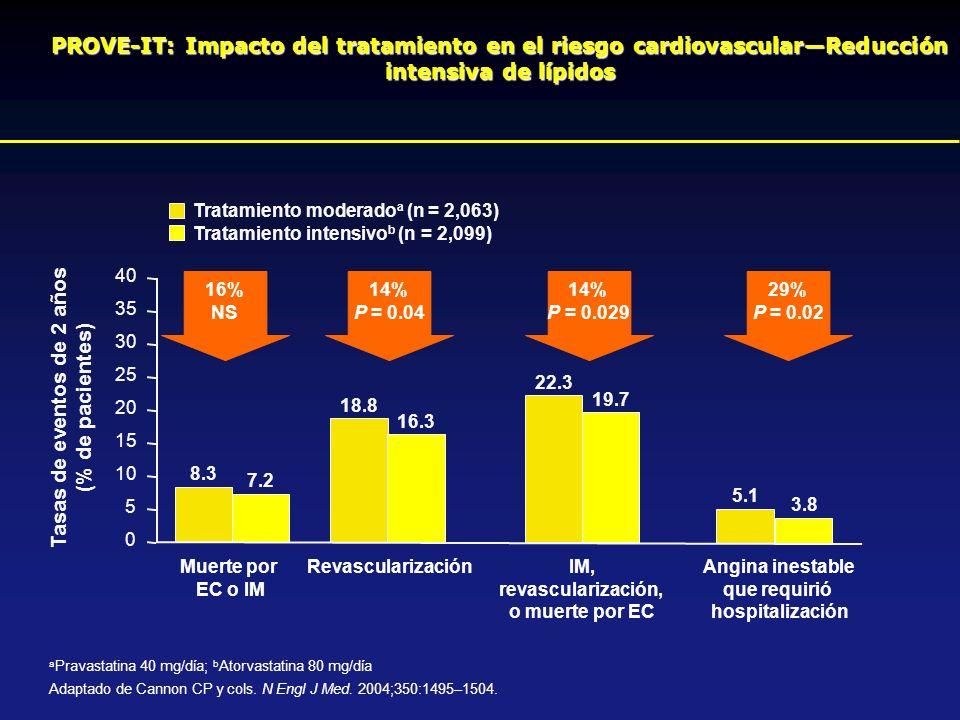 a Pravastatina 40 mg/día; b Atorvastatina 80 mg/día Adaptado de Cannon CP y cols. N Engl J Med. 2004;350:1495–1504. PROVE-IT: Impacto del tratamiento