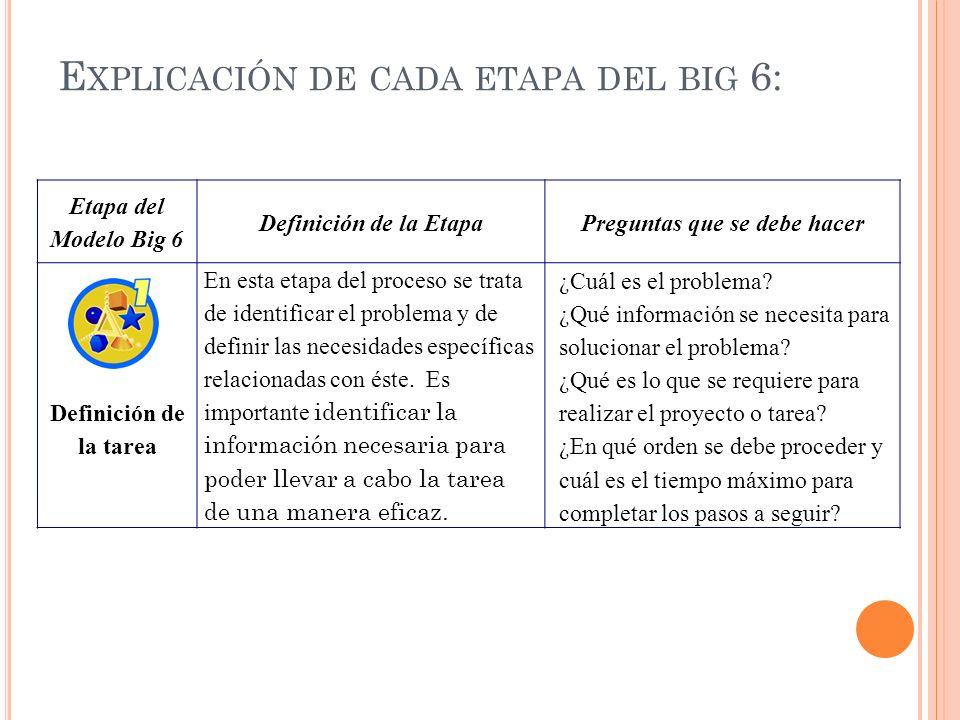 Etapa del Modelo Big 6 Definición de la EtapaPreguntas que se debe hacer Definición de la tarea En esta etapa del proceso se trata de identificar el p