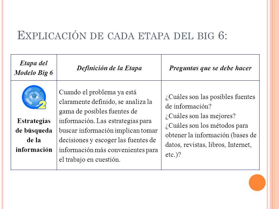 Etapa del Modelo Big 6 Definición de la EtapaPreguntas que se debe hacer Estrategias de búsqueda de la información Cuando el problema ya está claramen