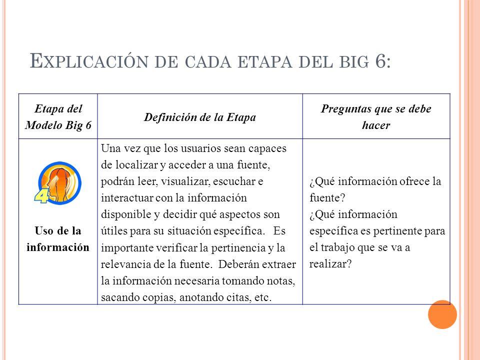 Etapa del Modelo Big 6 Definición de la Etapa Preguntas que se debe hacer Uso de la información Una vez que los usuarios sean capaces de localizar y a