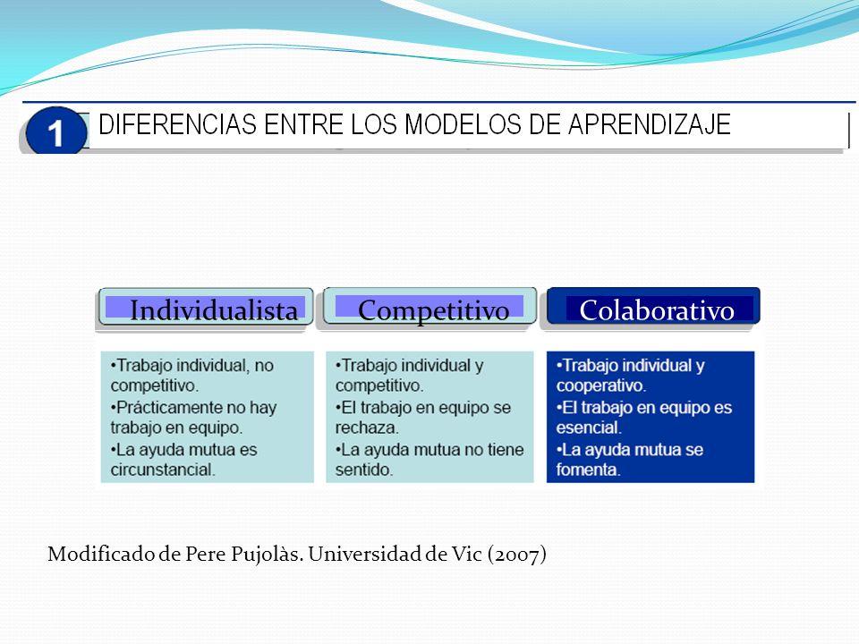 Modificado de Pere Pujolàs. Universidad de Vic (2007) IndividualistaCompetitivoColaborativo