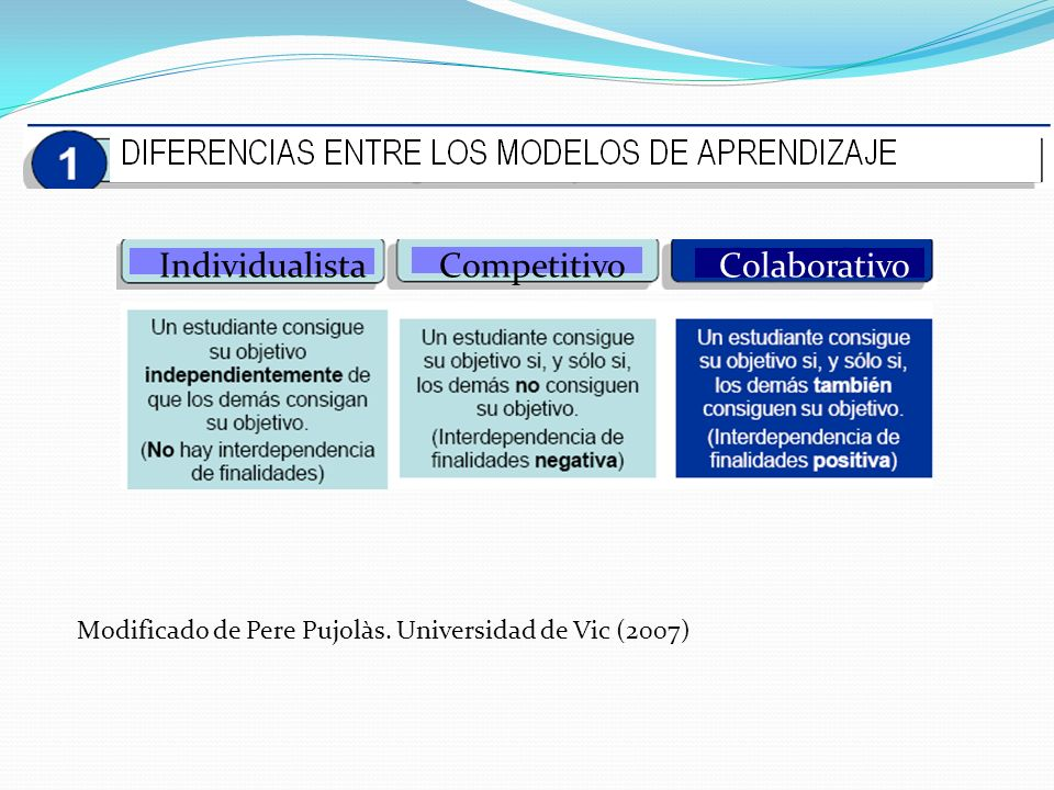 Modificado de Pere Pujolàs. Universidad de Vic (2007) IndividualistaCompetitivoColaborativo