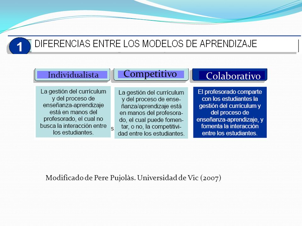 Modificado de Pere Pujolàs. Universidad de Vic (2007) Individualista Competitivo Colaborativo