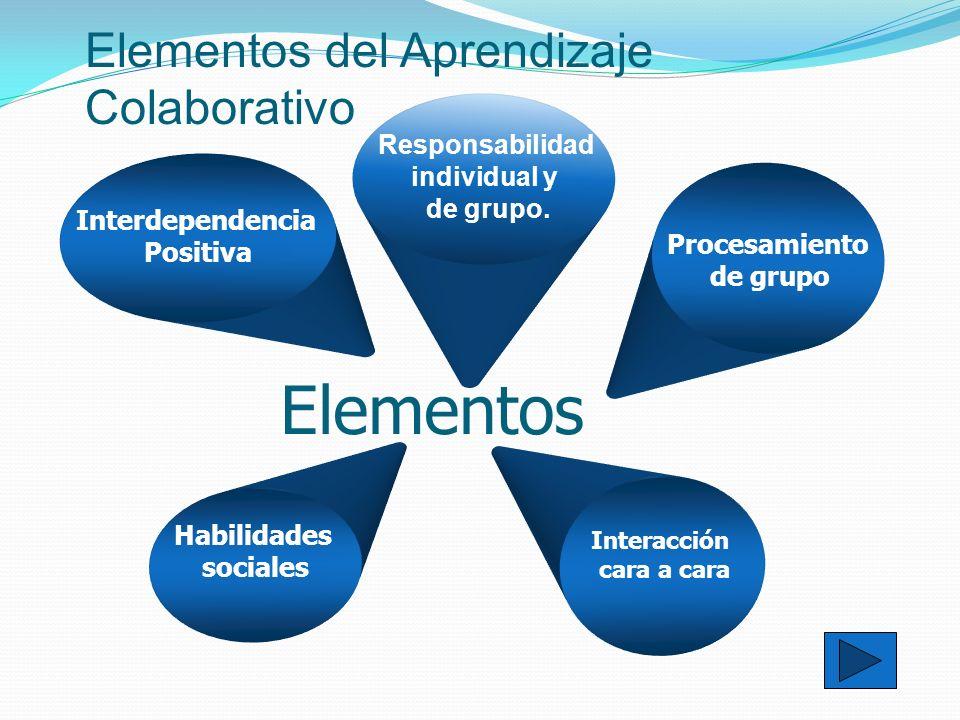 Elementos Responsabilidad individual y de grupo. Interdependencia Positiva Procesamiento de grupo Habilidades sociales Interacción cara a cara Element