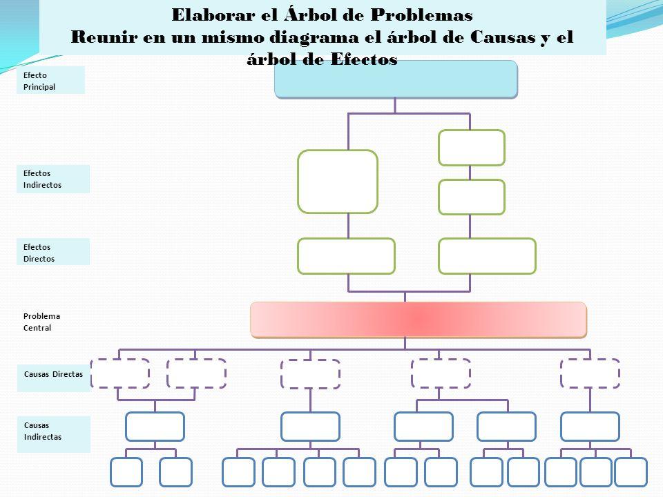 Efecto Principal Efectos Indirectos Efectos Directos Problema Central Causas Directas Causas Indirectas Elaborar el Árbol de Problemas Reunir en un mi