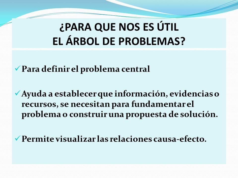 ¿PARA QUE NOS ES ÚTIL EL ÁRBOL DE PROBLEMAS? Para definir el problema central Ayuda a establecer que información, evidencias o recursos, se necesitan