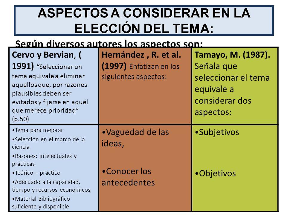 30 ASPECTOS A CONSIDERAR EN LA ELECCIÓN DEL TEMA: Según diversos autores los aspectos son: Cervo y Bervian, ( 1991)Seleccionar un tema equivale a elim