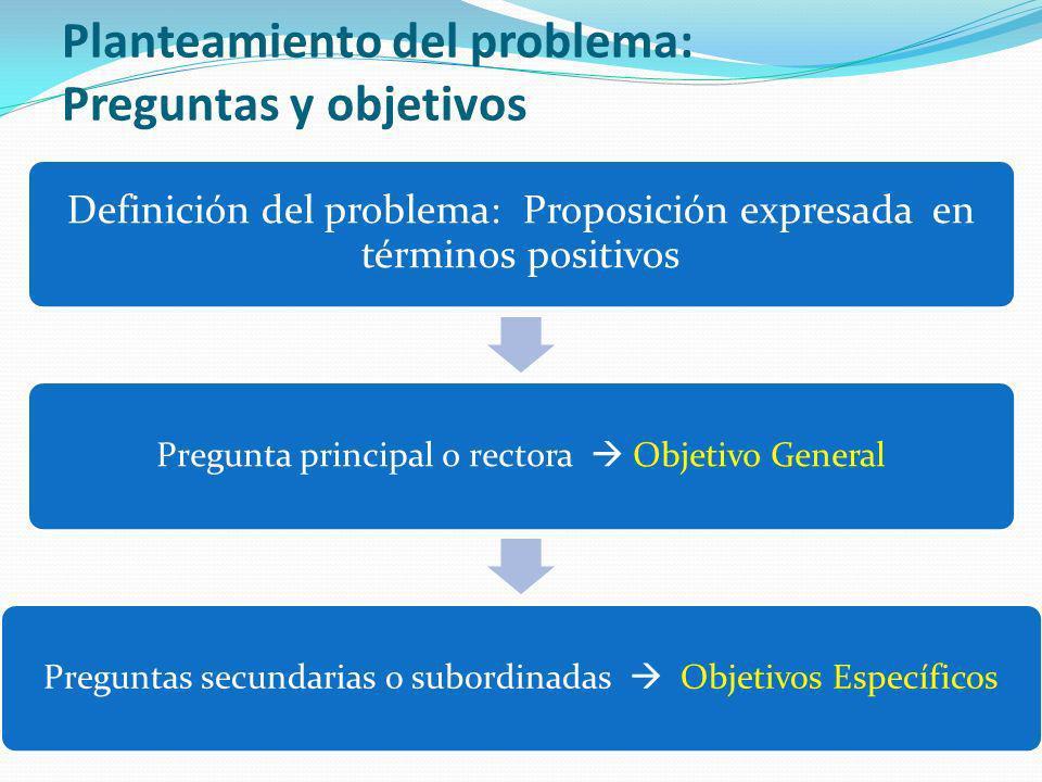 Planteamiento del problema: Preguntas y objetivos Definición del problema: Proposición expresada en términos positivos Pregunta principal o rectora Ob