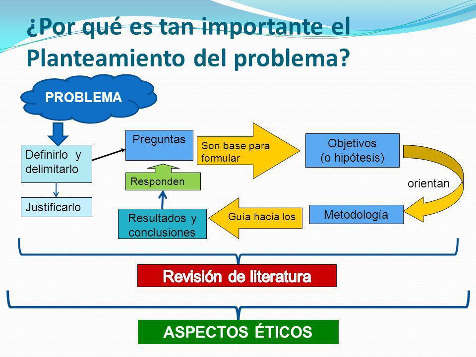 ¿Por qué es tan importante el Planteamiento del problema? Preguntas Objetivos (o hipótesis) Son base para formular orientan Metodología Definirlo y de
