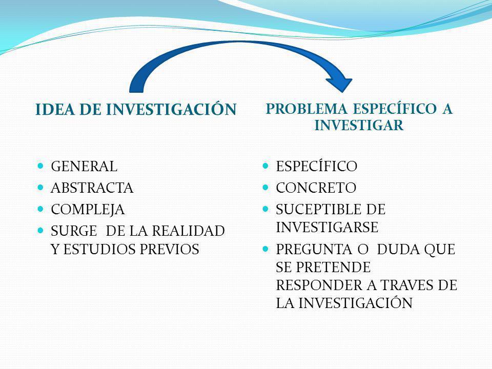 IDEA DE INVESTIGACIÓN PROBLEMA ESPECÍFICO A INVESTIGAR GENERAL ABSTRACTA COMPLEJA SURGE DE LA REALIDAD Y ESTUDIOS PREVIOS ESPECÍFICO CONCRETO SUCEPTIB