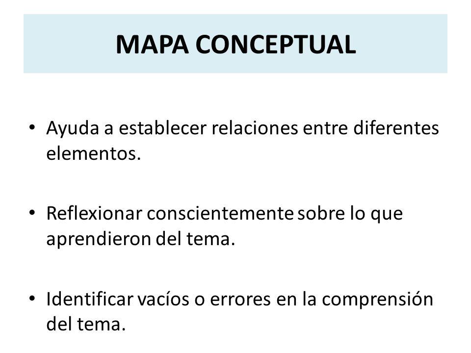 MAPA CONCEPTUAL Ayuda a establecer relaciones entre diferentes elementos.
