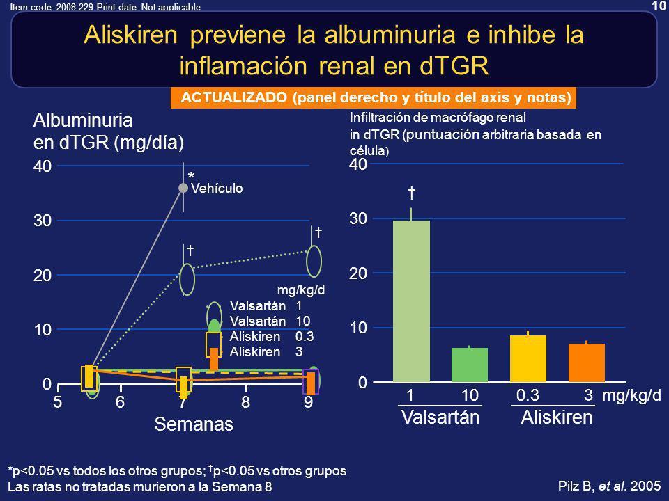 10 Item code: 2008.229 Print date: Not applicable 40 10 20 0 30 Infiltración de macrófago renal in dTGR ( puntuación arbitraria basada en célula ) Aliskiren previene la albuminuria e inhibe la inflamación renal en dTGR *p<0.05 vs todos los otros grupos; p<0.05 vs otros grupos Las ratas no tratadas murieron a la Semana 8 1100.33 ValsartánAliskiren mg/kg/d Pilz B, et al.