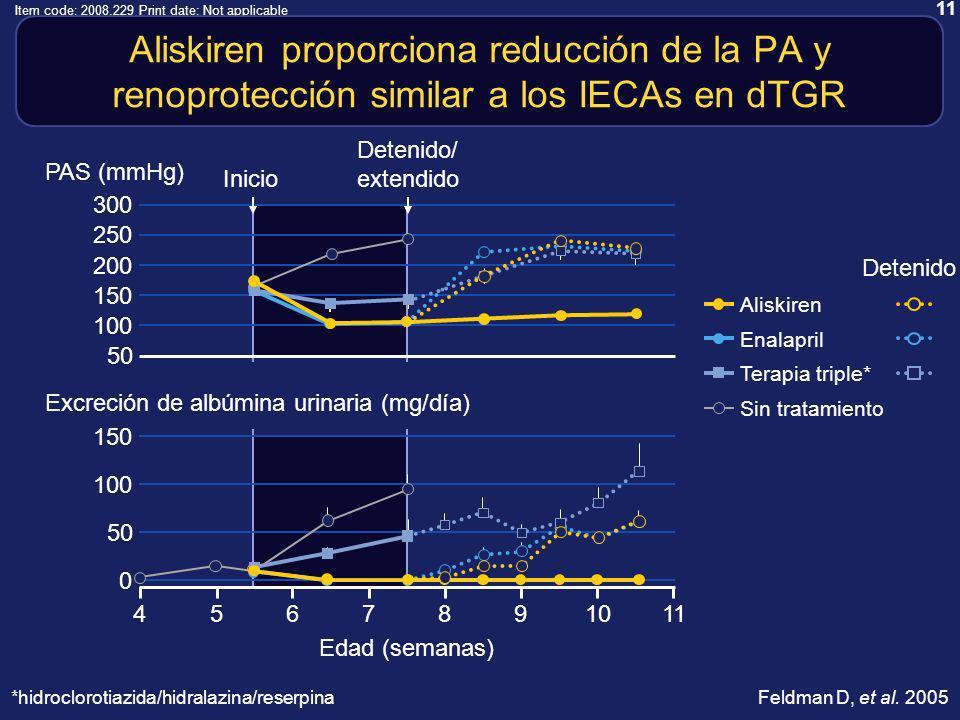 11 Item code: 2008.229 Print date: Not applicable PAS (mmHg) Aliskiren proporciona reducción de la PA y renoprotección similar a los IECAs en dTGR 50 300 250 200 150 100 4 Edad (semanas) 11971086 Inicio Detenido/ extendido 150 100 50 0 Excreción de albúmina urinaria (mg/día) 5 Sin tratamiento Aliskiren Detenido Enalapril Terapia triple* Feldman D, et al.